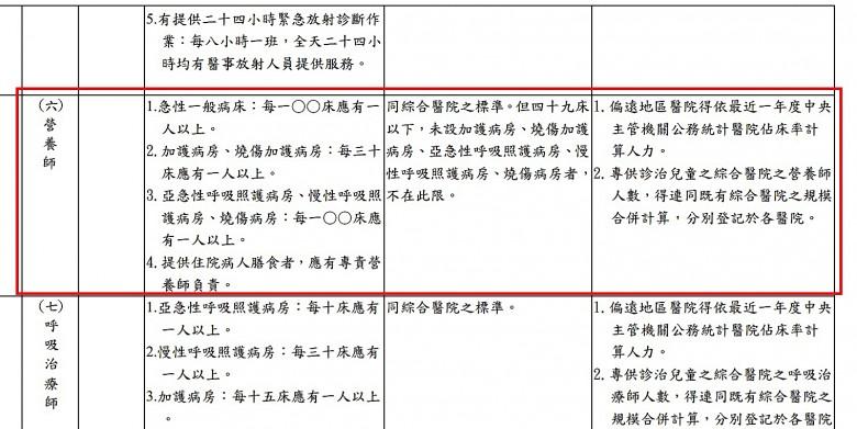 我國《醫療機構設置標準》中,對於營養師編制的規定。