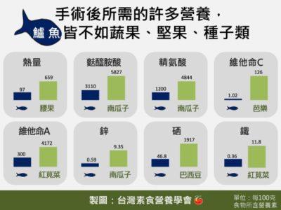 台灣素食營養學會製圖