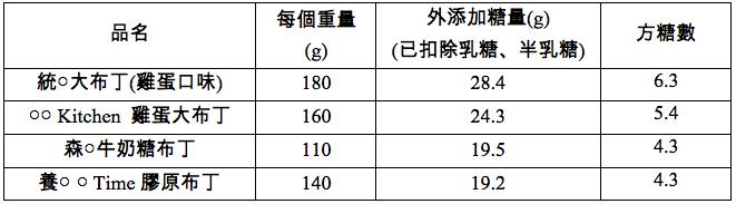 市售布丁外添加糖案例(董氏基金會提供)