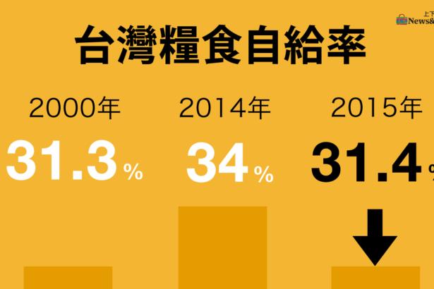 糧食自給率僅剩31.4%,五年新低│蔬果肉類進口量大幅上揚 創十年新高