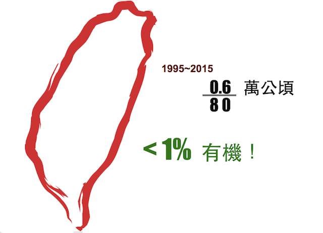 %e6%9c%89%e6%a9%9f%e5%8f%b0%e7%81%a3%e7%9a%84%e6%af%94%e4%be%8bx640
