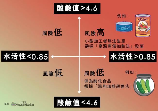 %e7%be%8e%e5%9c%8b%e4%bb%a5%e6%b0%b4%e6%b4%bb%e6%80%a7%e3%80%81%e9%85%b8%e9%b9%bc%e5%80%bc%e4%bd%9c%e7%82%ba%e7%95%8c%e5%ae%9a%e9%a3%9f%e7%89%a9%e9%a2%a8%e9%9a%aa%e7%9a%84%e6%ba%96%e5%89%87