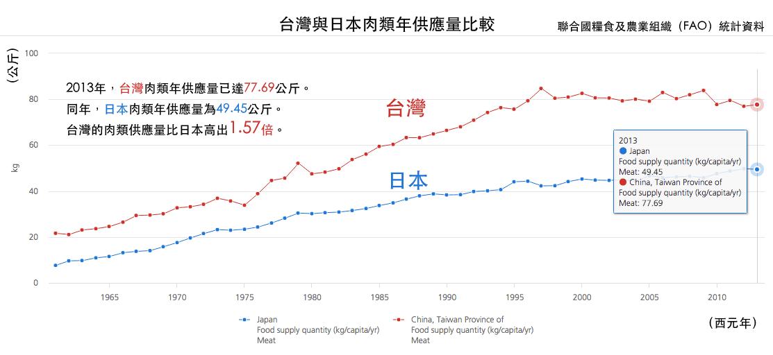 FAO-jp-tw