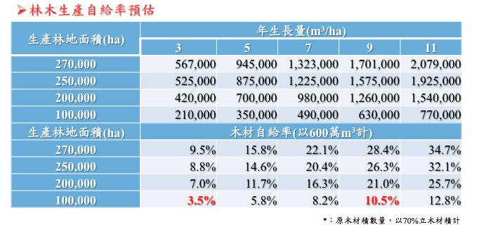 林木生產自給率預估(林試所提供) _