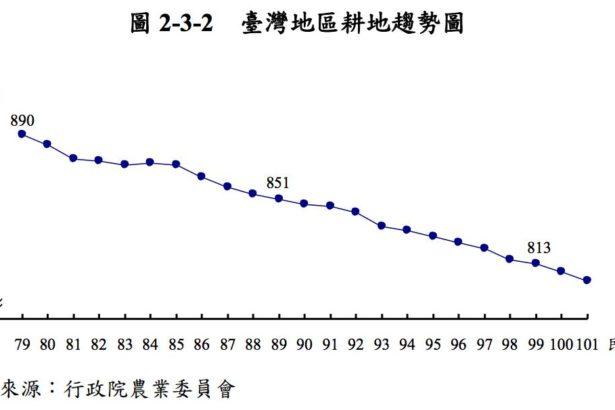 台灣耕地節節下滑 農地農用為何這麼難?