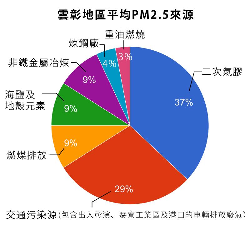 pm25-source-02r