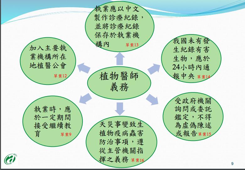 植物醫師業務範圍(截自防檢局簡報)