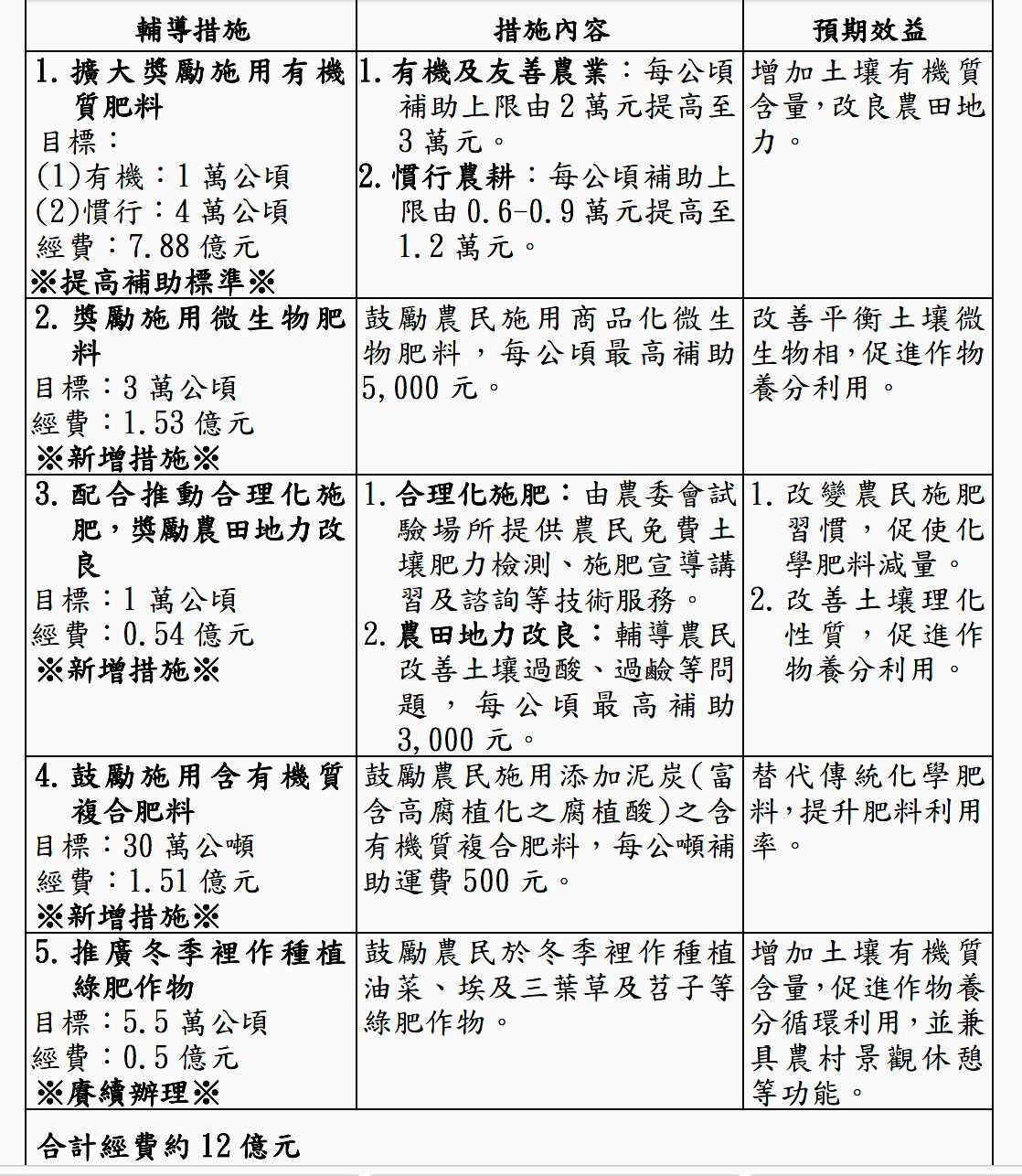 106 年度推動有機及友善農業等各項肥料資材補助措施一覽表(圖表來源/農委會)