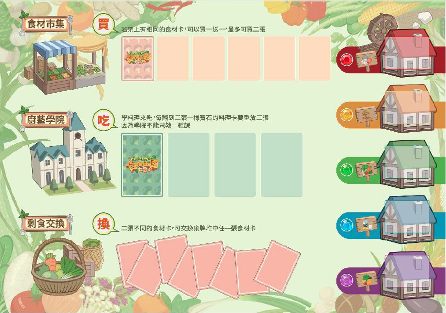 勇士可從食材市集、剩食交換所取得食材卡,完成廚藝學校考驗後,方能取得食譜卡上的寶石(芒果社企提供)