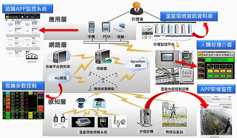 智慧設施環境監控系統示意圖(圖片提供/農試所)