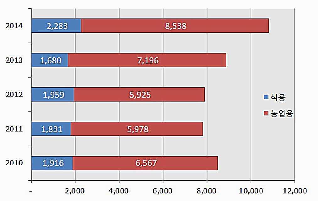 紅色為韓國農業用基改原料進口量