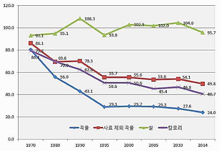 藍色為韓國雜糧穀物自給率