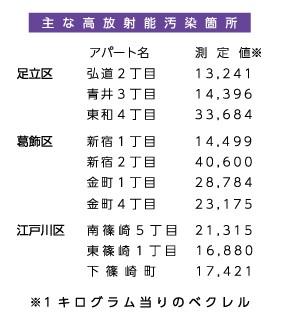 *民間團體在東京的土壤輻射污染檢測結果列表,檢測時間為2014~2015年,單位是貝克/公斤,超過8000的話是法律上的指定廢棄物(民間認為是6000),需特別處理,換言之,最大超標5倍餘。(來源:赤旗。)