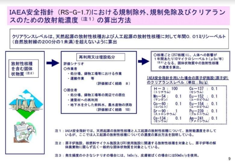 *編註:依小澤先生提供的資料,這僅僅只是對銫137的標準,其他還有包括天然核種在內的257種各核種標準,該資料只列出若干人工核種(見上圖右下框)。