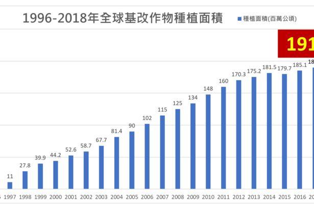 【公民寫手】2018年全球基因改造作物商業化種植現況(圖文摘譯版)
