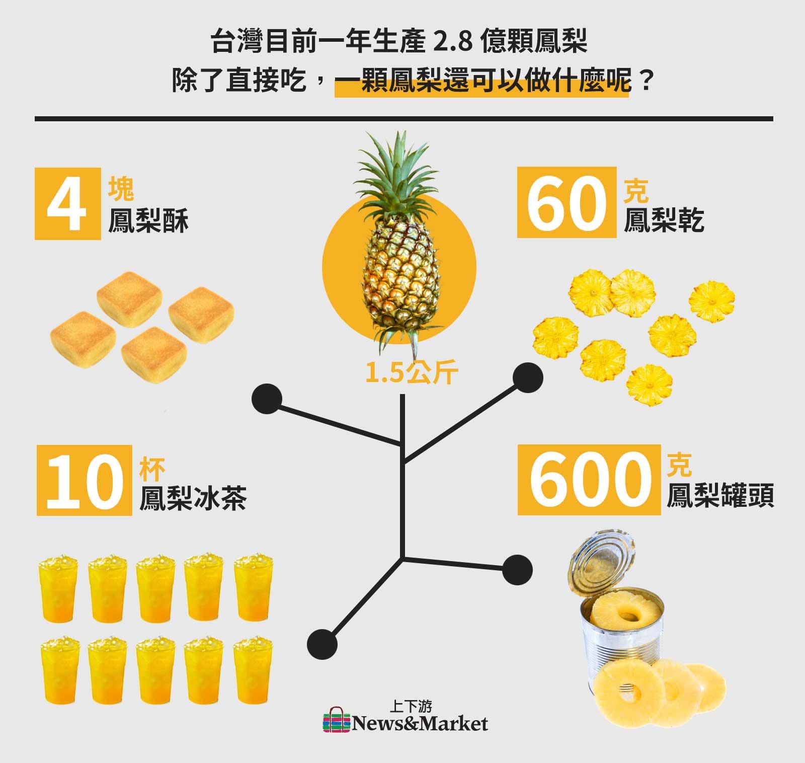 台灣目前一年生產2.8億顆鳳梨,除了直接吃,一顆鳳梨還可以做什麼呢?