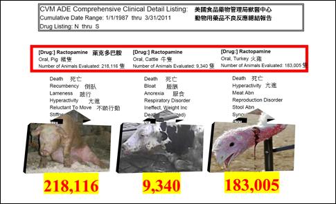 豬隻服用培林 藥品不良反應數居首