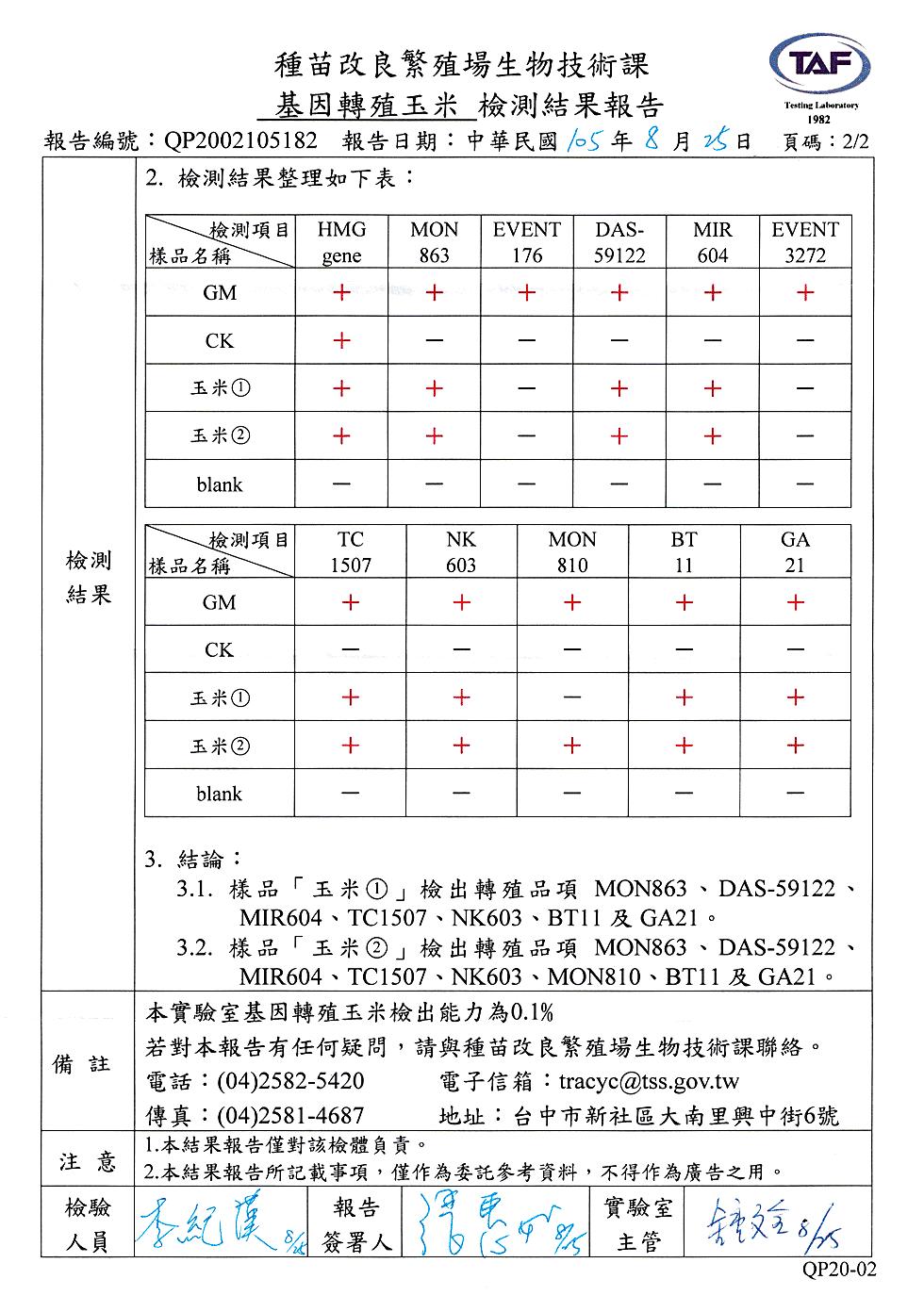 (樣品玉米檢出轉殖品項MON863、DAS-59122、MIR604、TC1507、NK603、MON810、BT11、GA21。)