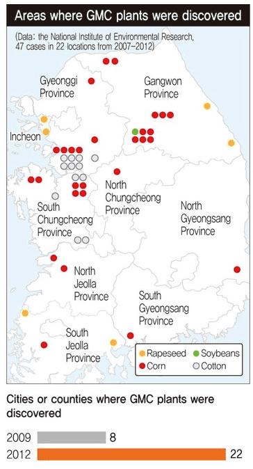 韓國國家環境研究所在2012年的基改自生調查,發現基改玉米自生案例最多。 圖中黃點為油菜,紅點為玉米,綠點為黃豆,灰點為棉花