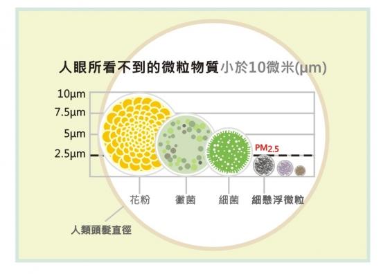 PM2.5-衛教版-1(4.22)-1_150506154044